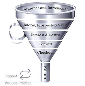 Ecommerce-Sales-Funnel-and-Flow