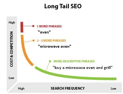 long tail keywords illustration
